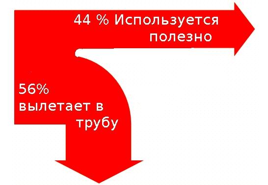 Энергобаланс предприятия для энергопаспорта