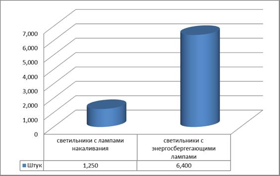 Рис. 3.2 Оснащенность энергосберегающими лампами и лампами накаливания на март 2012г.