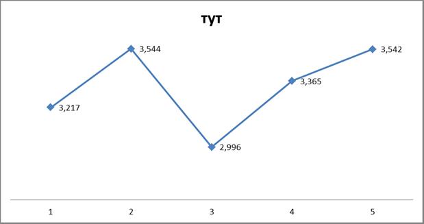 Рис. 4.1 Прогноз энергопотребления ОАО «ПромСтрой» после внедрения энергосберегающих мероприятий тут в год.