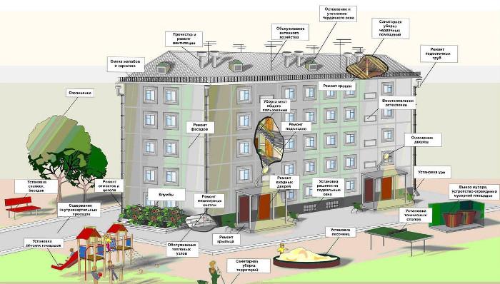 Мероприятия по энергосбережению в ЖКХ