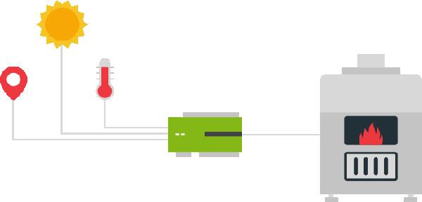 автоматизированный узел управления системой отопления