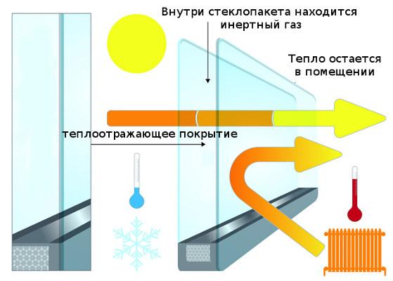 Как работают энергосберегающие окна