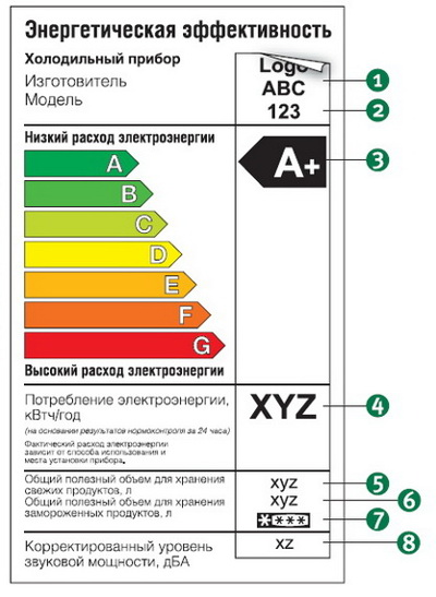 Класс энергоэффективности бытовой техники – от А до G