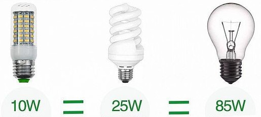 Разные виды ламп