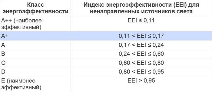 Таблица энергоэффективности ламп