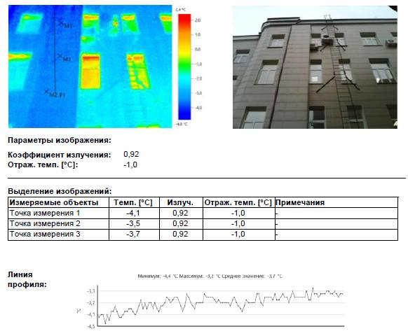 Тепловизионное обследование техническое заключение