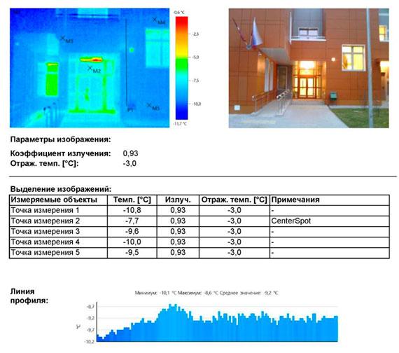 Тепловизионное обследование здания садика для ЗОС