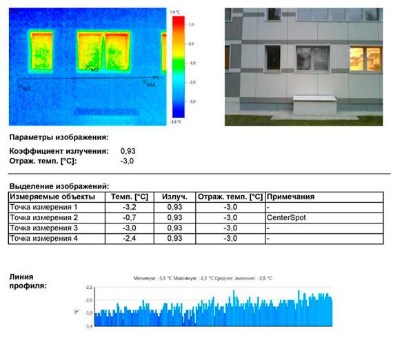 Энергетическое обследование Дошкольного образовательного учреждения