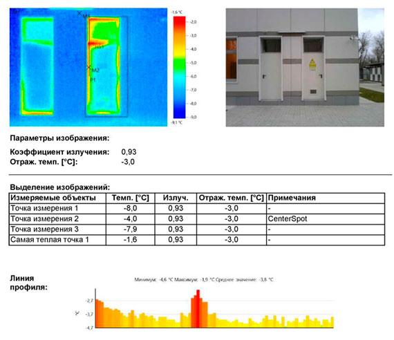 Термограмма: Избыточное тепловыделение от работающего оборудования