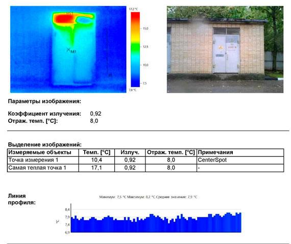 Значительные выделения тепла от технологического оборудования