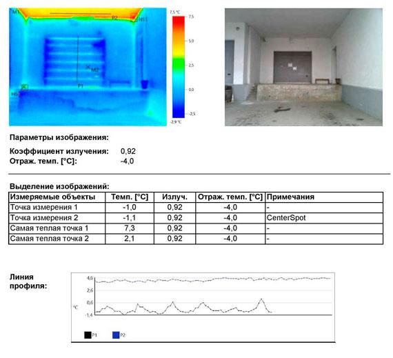 энергетическое обследование зданий Торгового центра
