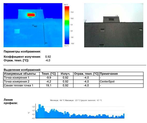 Значительные выделения тепла от технологического оборудования.