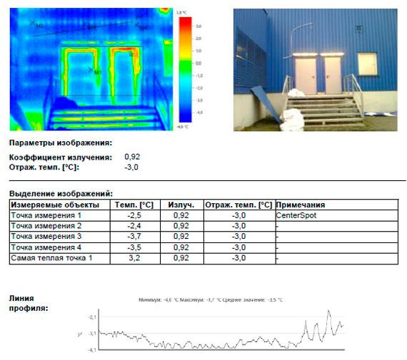 Выявлены незначительные участки эксфильтрации теплого воздуха из внутренних помещений здания.