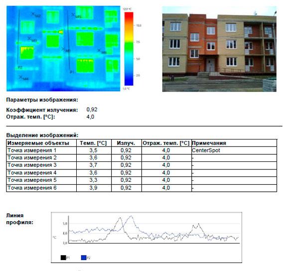 техническое обследование зданий перед вводом в эксплуатацию
