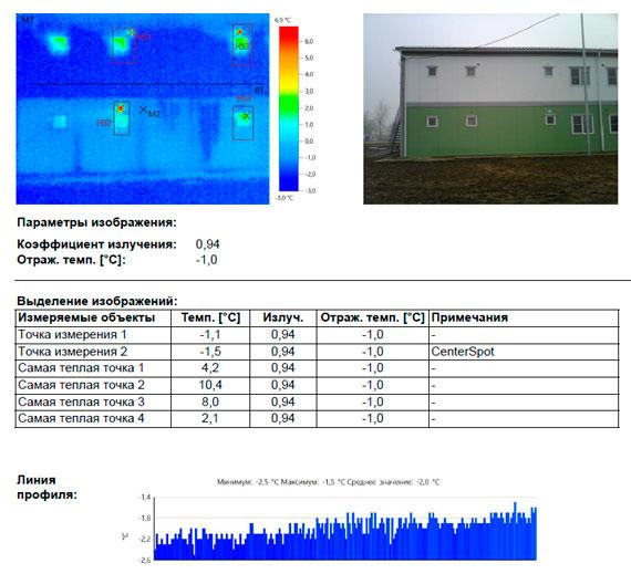 Отчет по тепловизионному обследованию Модульного здания