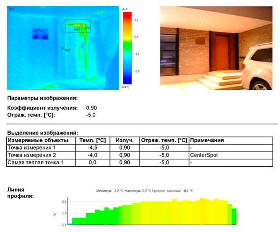 Участки эксфильтрации теплого воздуха из внутренних помещений по притвору полотна двери.