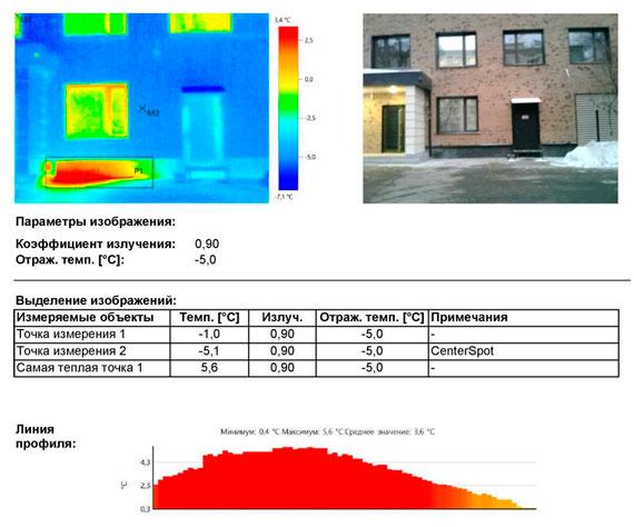 Тепловизор выявил существенные выделения тепла через цоколь здания.