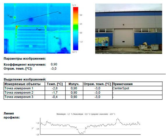 энергетическое обследование склада