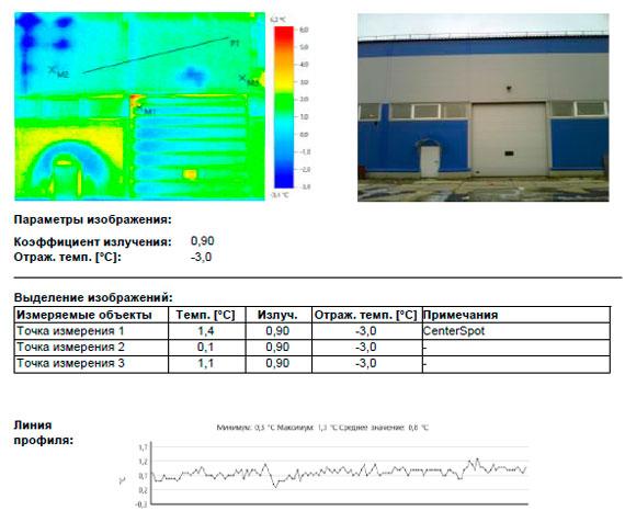 Тепловизионное обследование Производственно-складского здания
