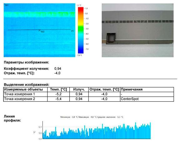 проведение тепловизионного обследования в Подмосковье