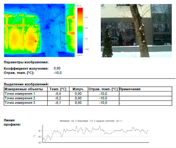 Дефектных зон снижающих теплоизоляционные характеристики ограждающих конструкций на фасаде здания не обнаружено.