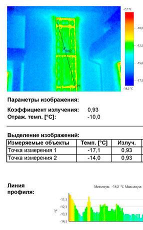 тепловизионное обследование Московская область