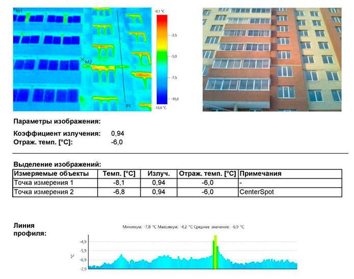 отчет по тепловизионному обследованию многоквартирного дома