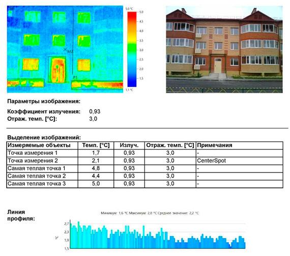 Незначительные тепловые потери выявлены по результатам тепловизионного обследования