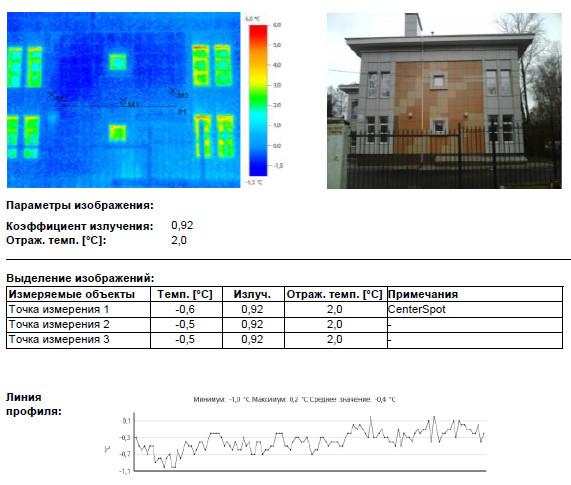 Теплотехнических аномалий и дефектных зон снижающих теплоизоляционные характеристики ограждающих конструкций на фасаде здания не обнаружено. Стандартные тепловые потери через светопрозрачные конструкции.