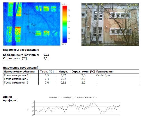 Обследование ограждающих конструкций здания