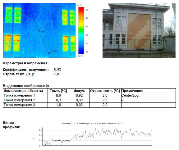 В ходе тепловизионного обследования не выявлено дефектов ограждающих конструкций