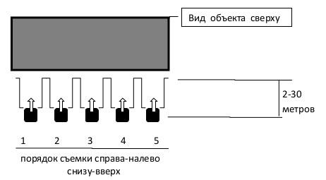 Схема контроля во время тепловизионного обследования