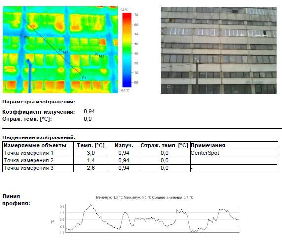 Тепловизионное Обследование Предприятия