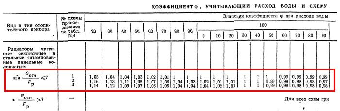 Коэффициент φ, учитывающий расход воды в систему