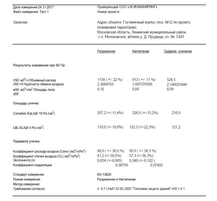 Результаты контроля воздухопроницаемости и кратности воздухообмена в помещениях гостиницы