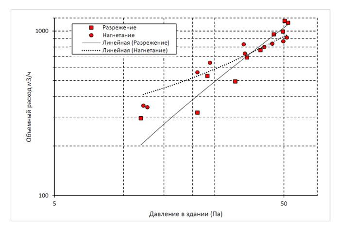График кратность воздухообмена гостиницы