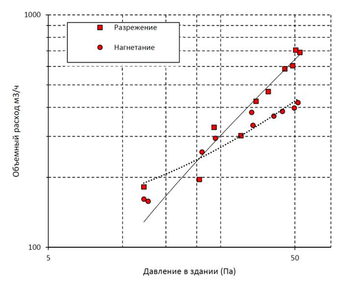 График замеров в лаборатории №1