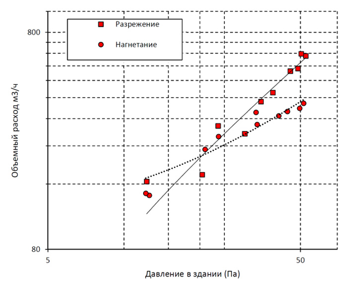 График кратности воздухообмена