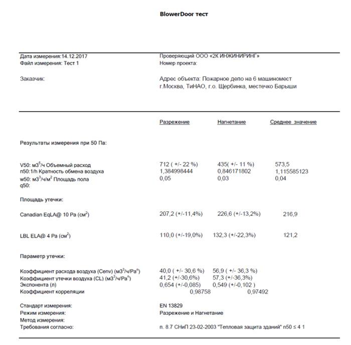 Аэродверь - Результаты замеров: Воздухопроницаемость и кратность воздухообмена пожарного депо