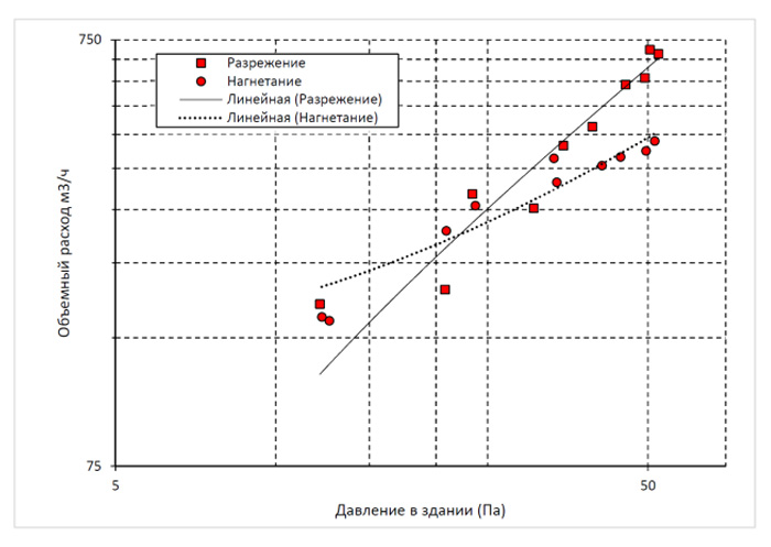 График замеров воздухопроницаемости