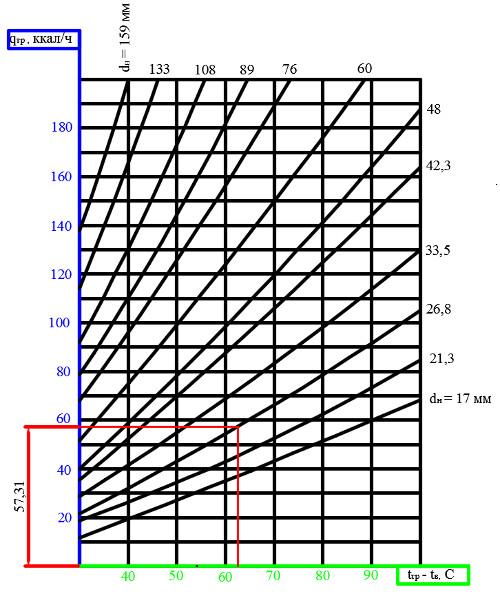 Расчет тепловых нагрузок типографии. Кривые для определения теплопередачи 1м вертикальных гладких труб различных диаметров