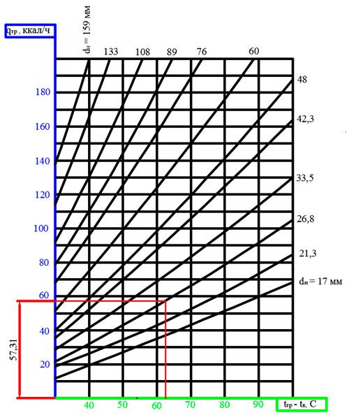 Расчет тепловой нагрузки на отопление офиса. Кривые для определения теплопередачи 1м вертикальных гладких труб различных диаметров