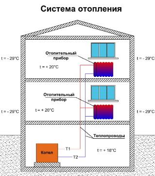 Повышение энергоэффективности системы отопления зданий