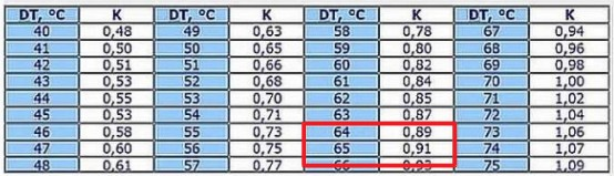 Поправочные коэффициенты для систем отопления с разной дельтой температур