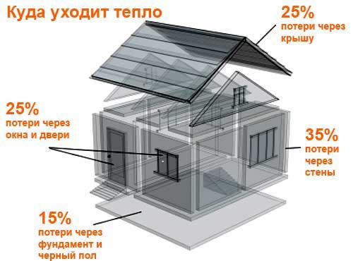 Двери, окна, крыша и стены