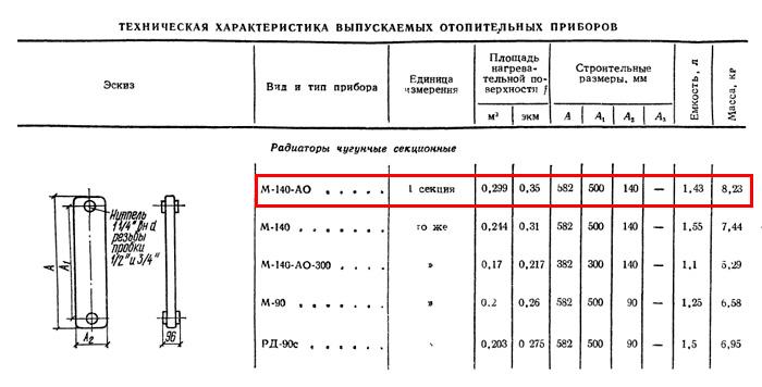 Справочник проектировщика «Внутренние санитарно-технические устройства» (И.Г. Старове-ров, 1975 г.), таблица 12.1, стр. 42