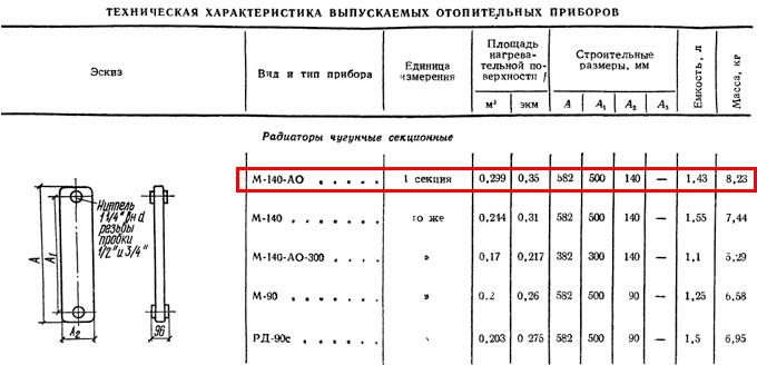 Справочник проектировщика «Внутренние санитарно-технические устройства» (И.Г. Староверов, 1975 г.), таблица 12.1, стр. 42