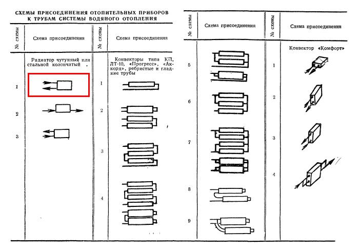 Схема присоединения чугунных радиаторов к трубам системы водяного отопления