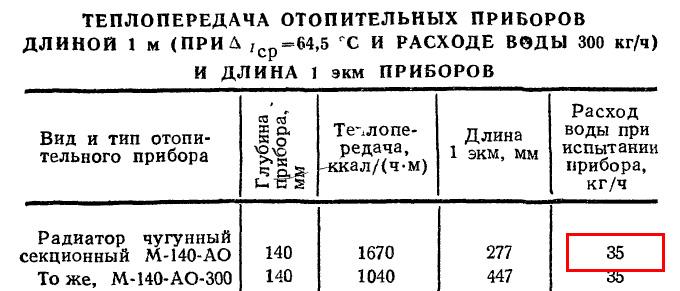Расход теплоносителя через 1м.п. чугунных радиаторов