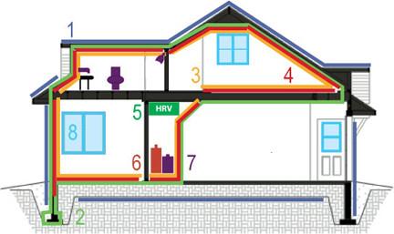 Энергосбережение в зданиях и домах